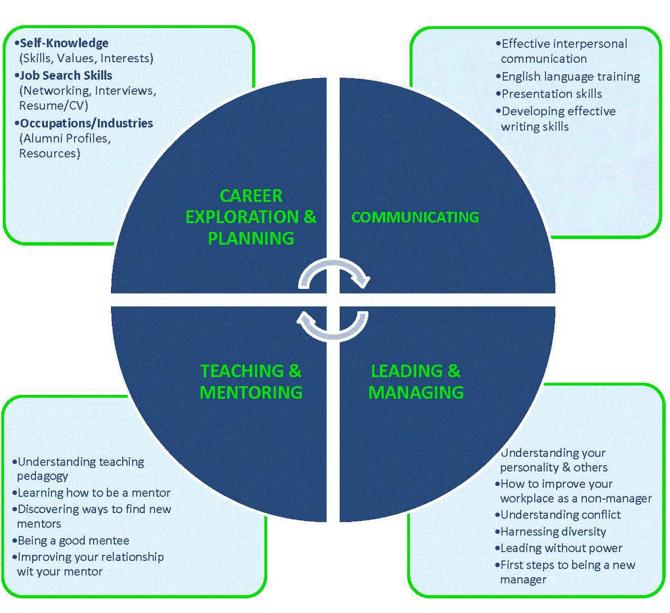 Diagram of four core competencies; including: Career Exploration & Planning, Communicating, Teaching & Mentoring and Leading & Managing