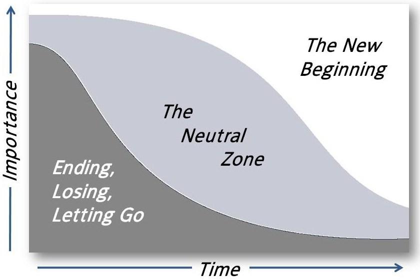 Graphic image of William Bridges' Model of Transition